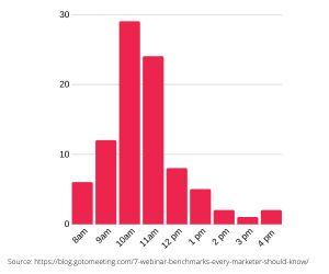 best time for webinars graph